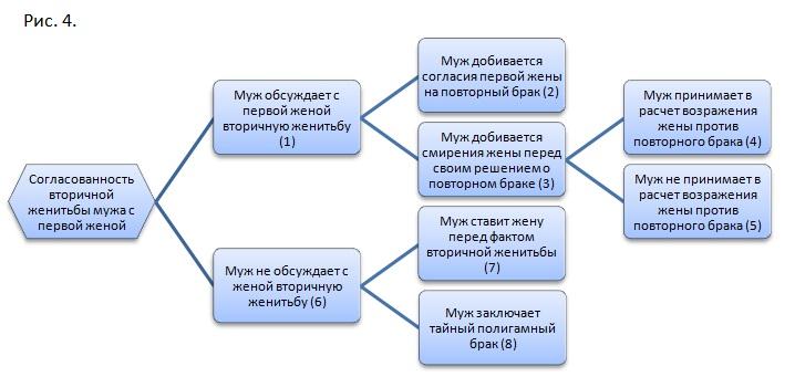 полигамные семьи